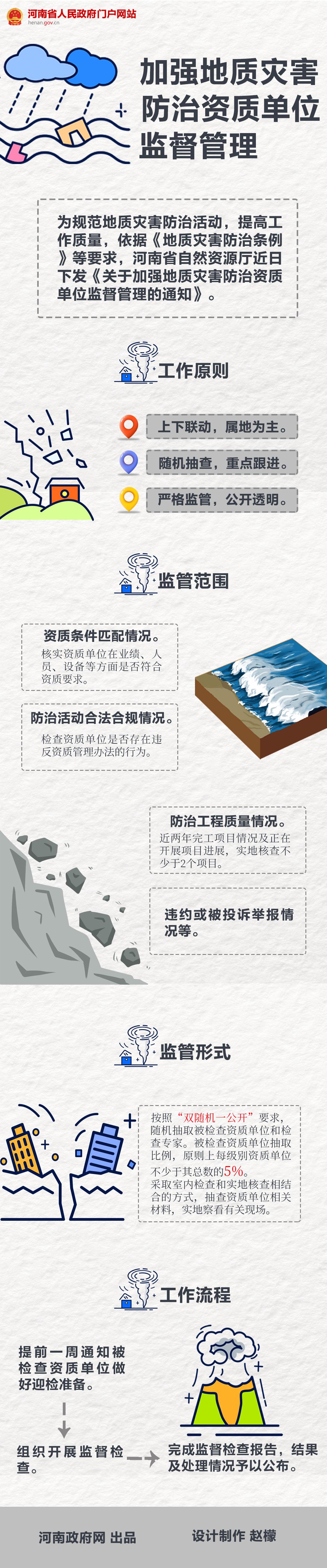 图解:河南加强地质灾害防治资质单位监督管理