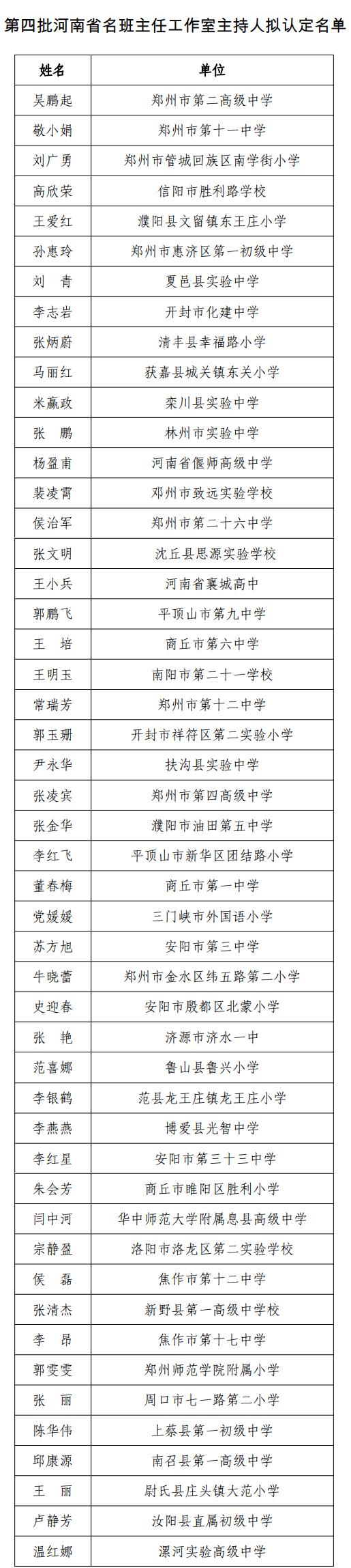 第四批河南省名班主任工作室主持人拟认定名单公示