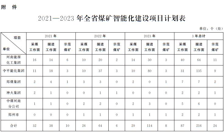 河南省人民政府办公厅关于印发河南省煤矿智能化建设三年行动方案(2021—2023年)的通知