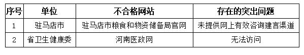 河南省2021年第二季度政府网站与政务新媒体检查情况