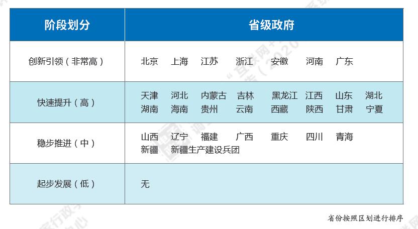 """2020年度省级政府""""互联网+监管""""系统建设调查评估 河南位列第一梯队"""