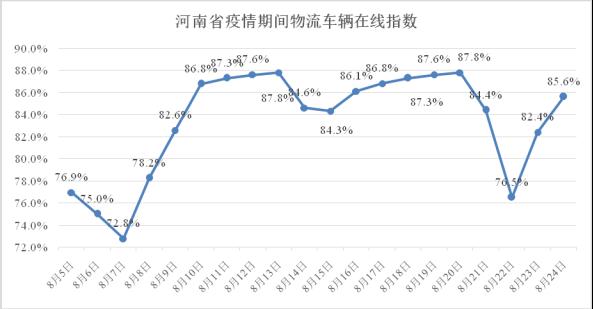河南省疫情期间物流业复工指数报告(8.05-8.24)