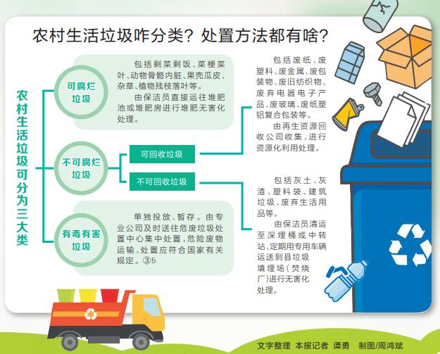18个县(市、区)入选农村生活垃圾分类和资源化利用省级示范县