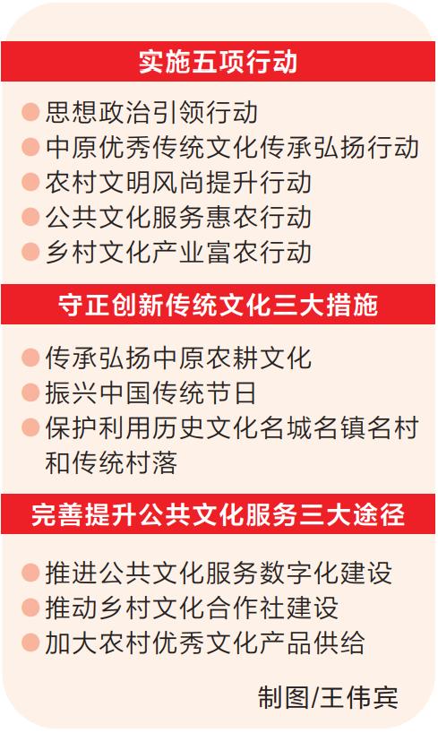 """丰盈百姓的""""文化粮仓"""" ——乡村振兴五大行动计划系列解读之三"""