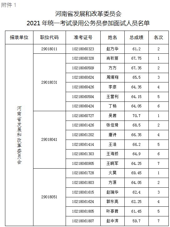 河南省发展和改革委员会2021年统一考试录用公务员面试公告