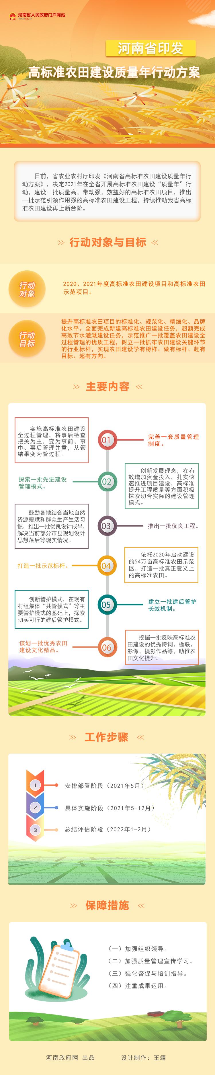 图解:河南省印发高标准农田建设质量年行动方案