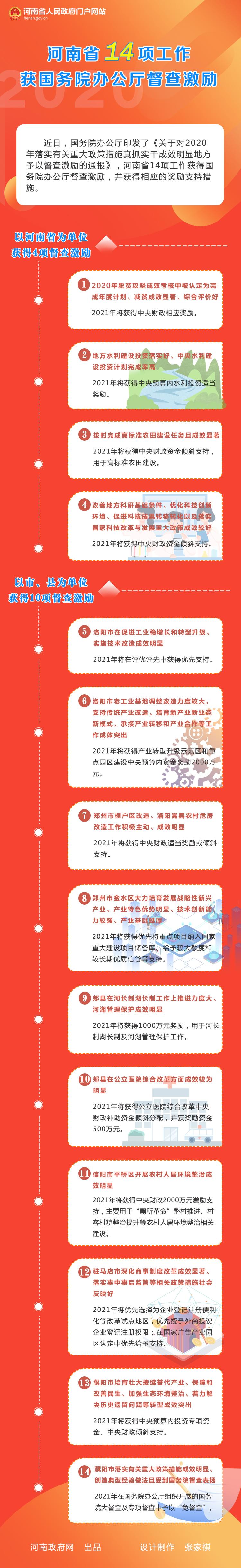 图解:河南省14项工作获国务院办公厅督查激励