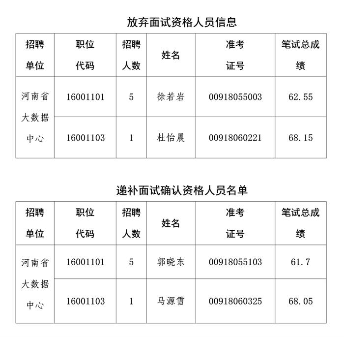 河南省大数据中心2020年省直事业单位统一招聘工作人员参加面试资格确认二次递补人员公告