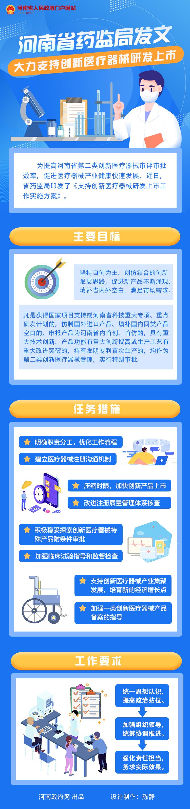 图解:河南省药监局发文 大力支持创新医疗器械研发上市