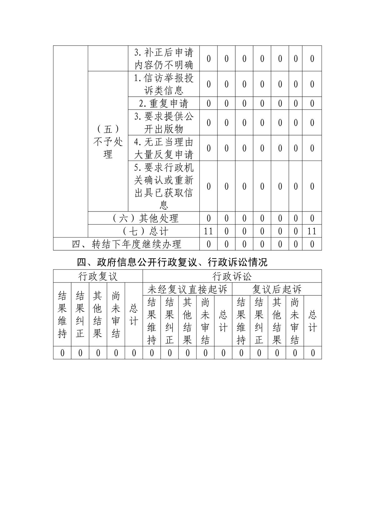 省扶贫办2019年政务公开年报(1)_02.png
