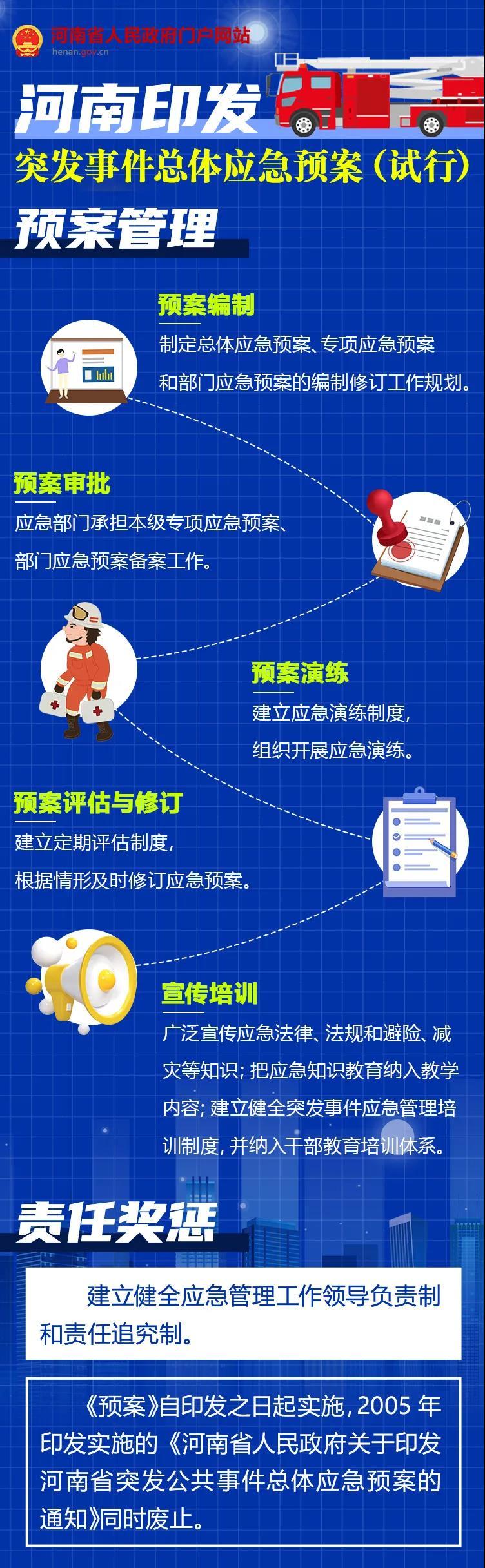 河南省突发事件总体应急预案(试行)系列图解之四