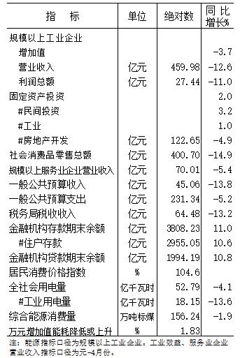 2020年元-5月份全市主要经济指标