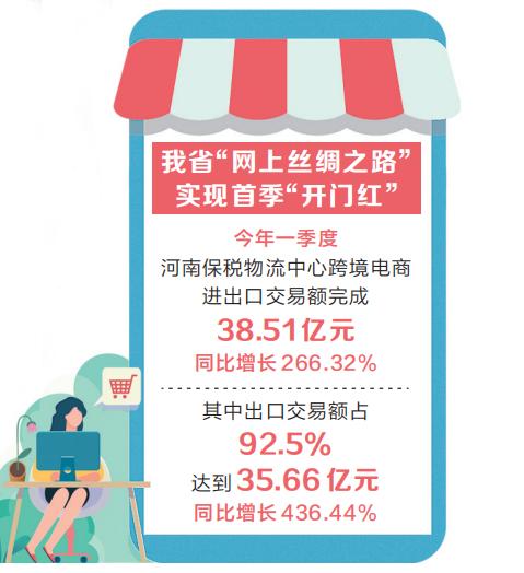 """河南保稅物流中心一季度进出口交易额同比增长266.32% """"网上丝路""""加速畅通""""双循环"""""""