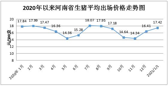 1月份我省粮油肉蛋菜市场价格普遍上涨