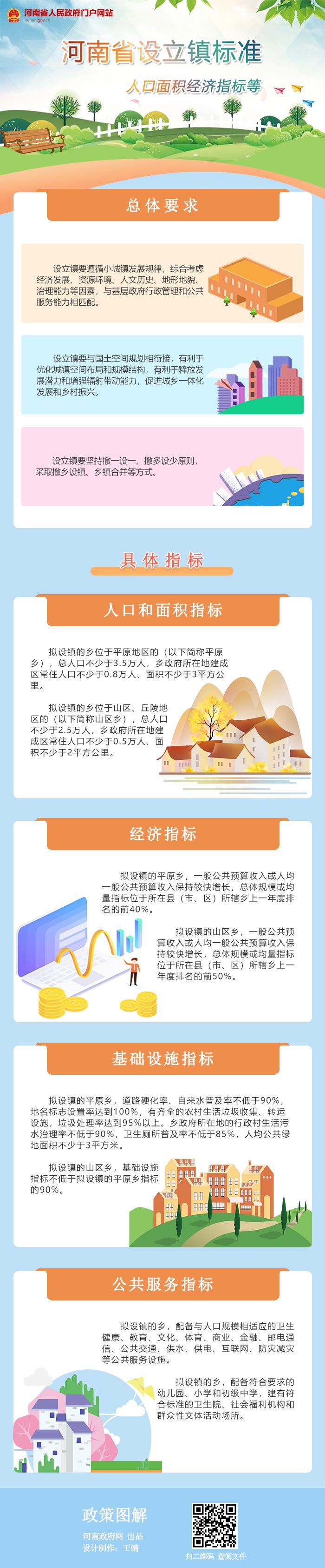 图解:河南省设立镇标准