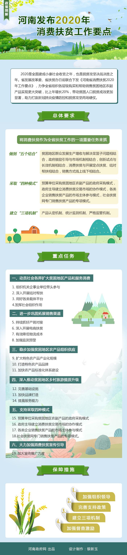 图解:河南发布2020年消费扶贫工作要点