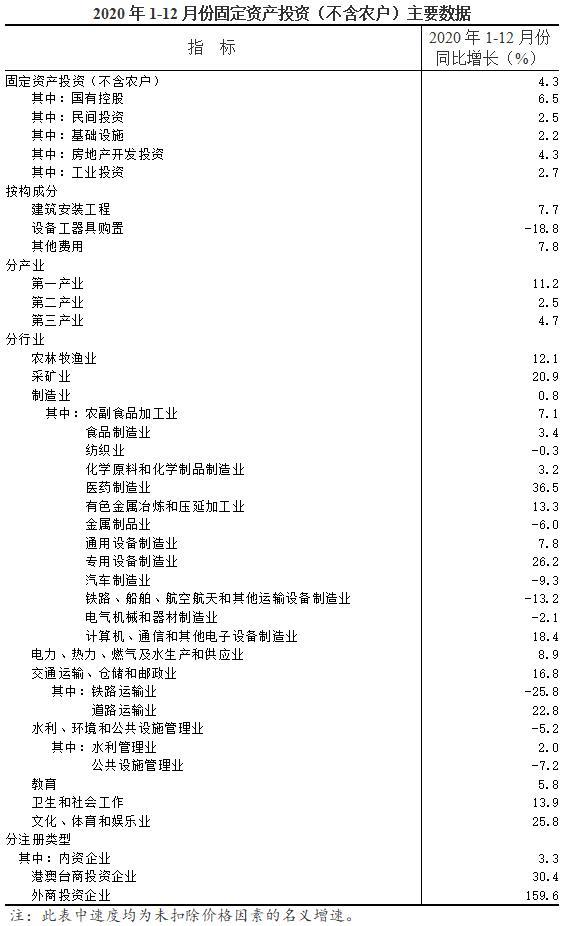 1-12月份全省固定资产投资(不含农户)增长4.3%