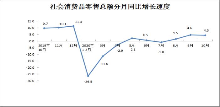 2020年10月份社会消费品零售总额增长4.3%