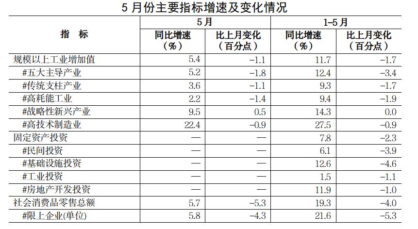 5月份全省经济运行情况分析
