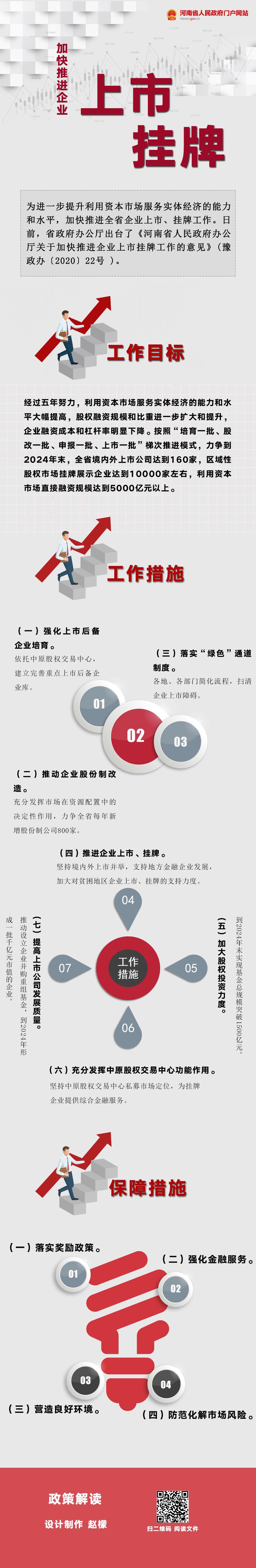 图解:河南出台《意见》 加快推进企业上市挂牌