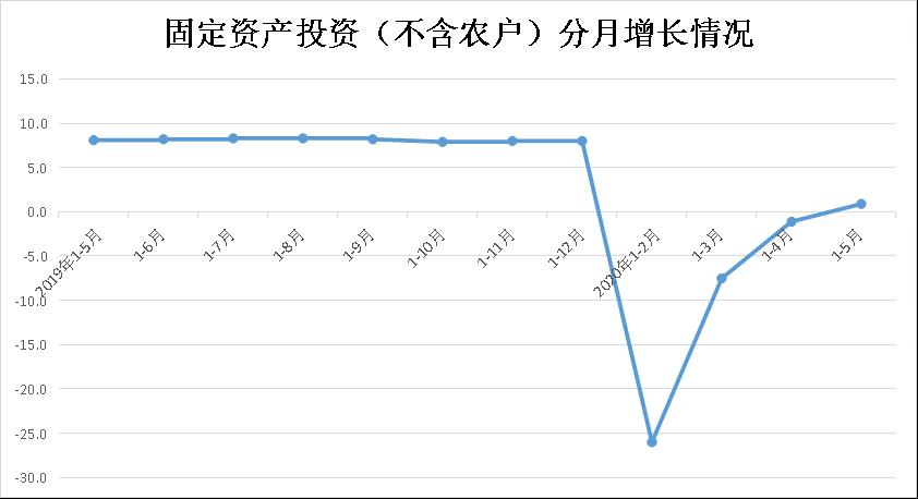 1-5月份全省固定资产投资(不含农户)增长0.9%