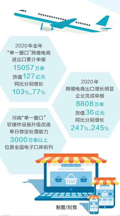 """首次突破1.5亿单 去年河南""""单一窗口""""跨境电商出口申报量同比翻番"""