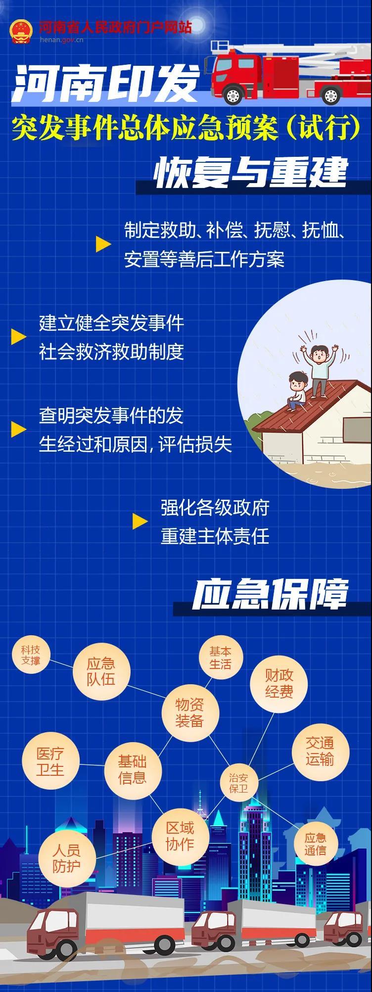 河南省突发事件总体应急预案(试行)系列图解之三