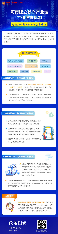 图解:河南建立新兴产业链工作推进机制