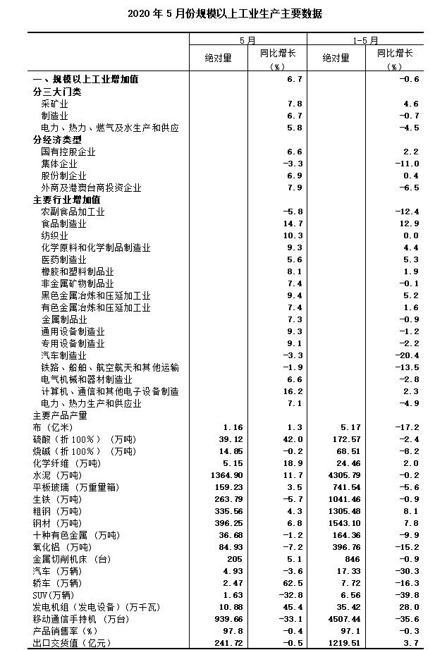 2020年5月规模以上工业增加值增长6.7%