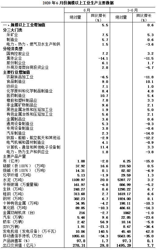 2020年6月规模以上工业增加值增长5.5%