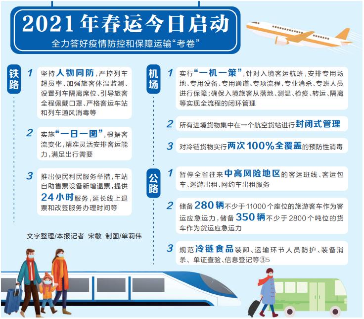 """2021年春运今日启动 全力答好疫情防控和保障运输""""考卷"""""""