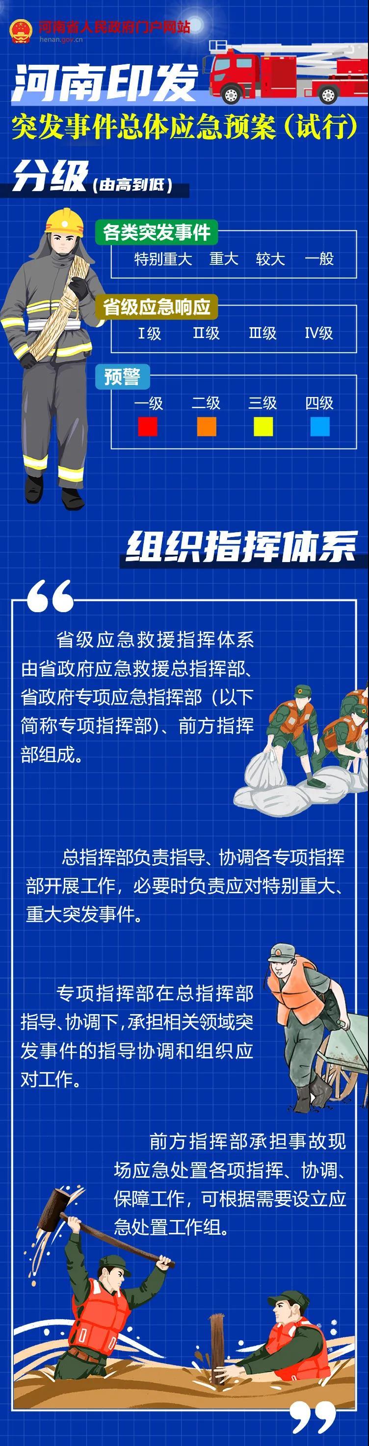 河南省突发事件总体应急预案(试行)系列图解之一