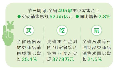 重点零售餐饮企业销售总额达52.93亿元
