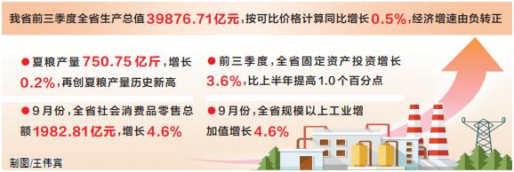 前三季度全省经济增速由负转正