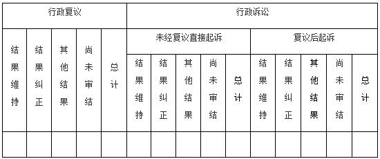 国务院办公厅政府信息与政务公开办公室关于政府信息公开工作年度报告有关事项的通知