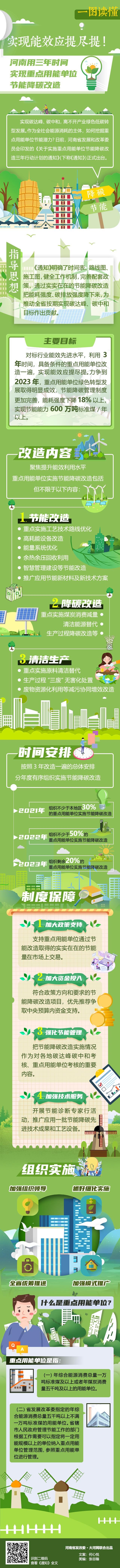能效应提尽提!<br>河南力争到2023年重点用能单位能耗强度下降超18%