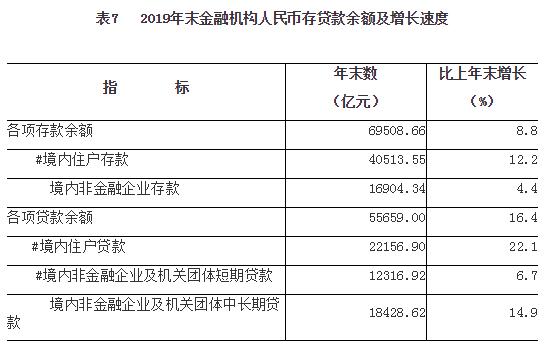 2019年河南省國民經濟和社會發展統計公報