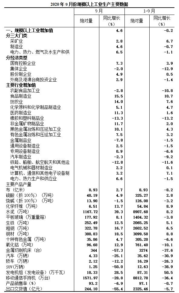 2020年9月规模以上工业增加值增长4.6%