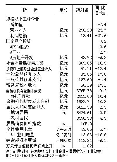 2020年元-4月份全市主要經濟指標