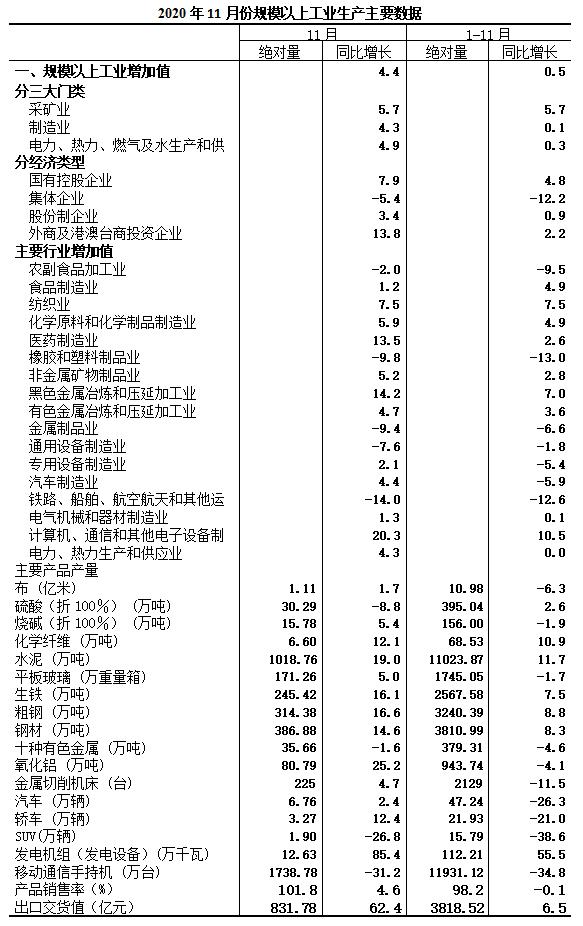 2020年11月规模以上工业增加值增长4.4%