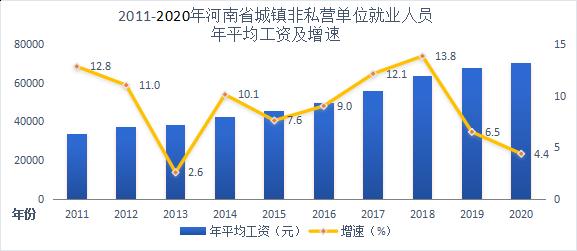 2020年河南省城镇非私营单位就业人员 年平均工资70239元