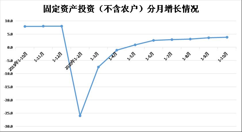 1-10月份全省固定资产投资(不含农户)增长3.8%