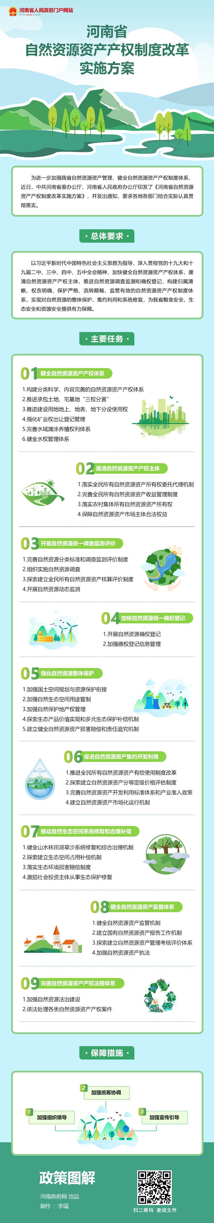 图解:河南省自然资源资产产权制度改革实施方案