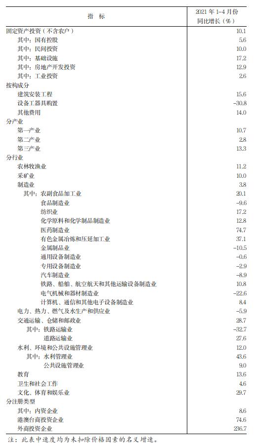 1-4月份全省固定資產投資(不含農戶)增長10.1%