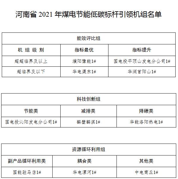 �P于河南省2021年煤��能低碳��U引�I�C�M名�蔚墓�示