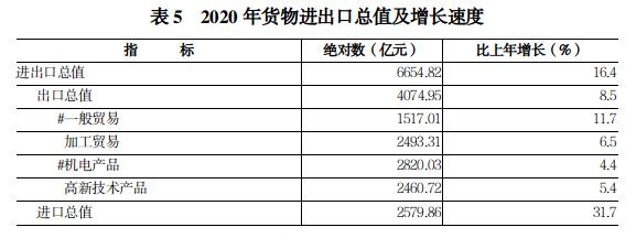 2020年河南省国民经济和社会发展 统计公报