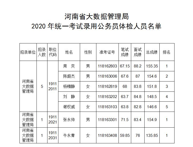 河南省大数据管理局2020年统一考试录用公务员体检公告