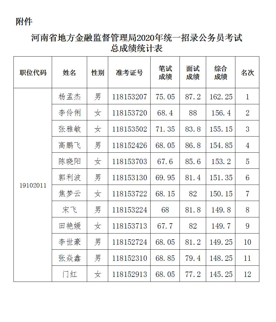 河南省地方金融监督管理局 2020年统一考试录用公务员面试成绩和总成绩公告