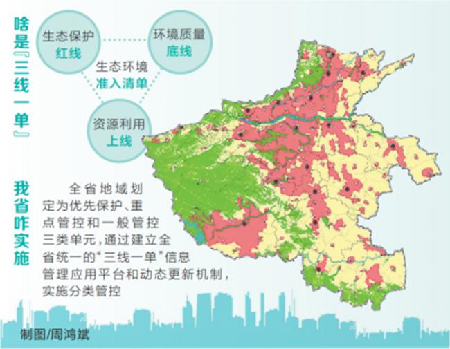 """河南实施""""三线一单""""生态环境分区管控 全省地域分为优先保护、重点管控、一般管控三类单元"""