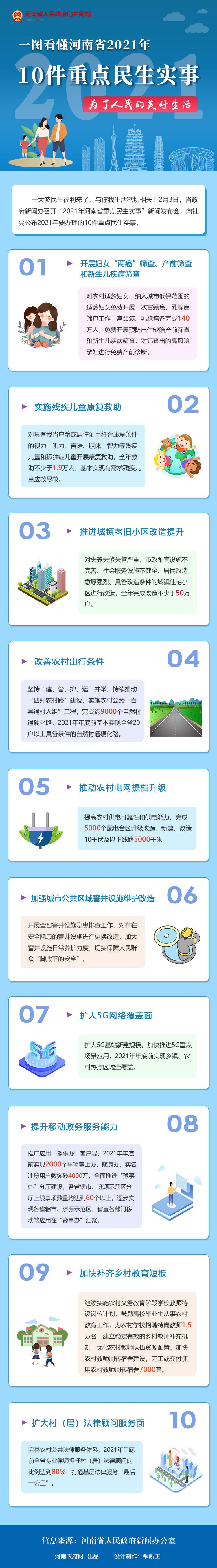 一图看懂 | 河南省2021年10件重点民生实事